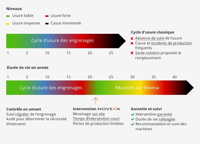 Schema niveau - Cycle d usure des engrenages